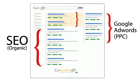 Google SEO Sem